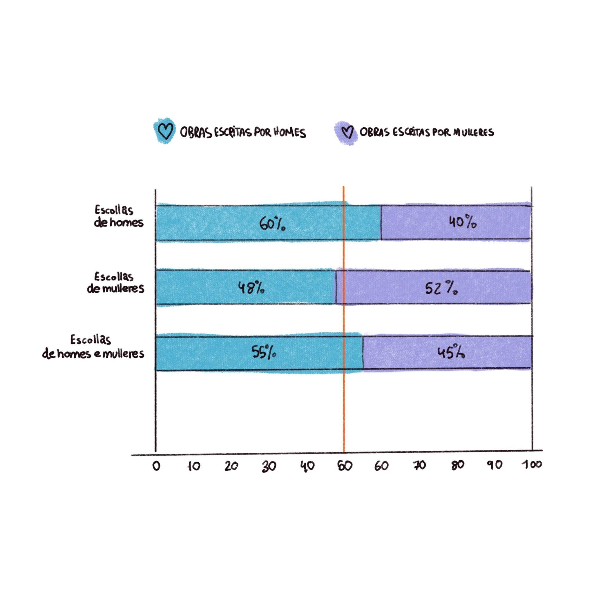 Porcentaxe de obras escritas por homes ou mulleres segundo o xénero de quen elixe